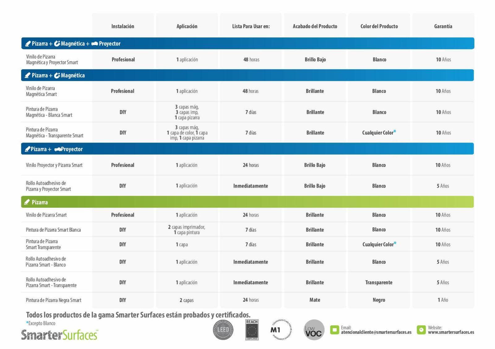 Comparación de Productos Smarter Surfaces Spain